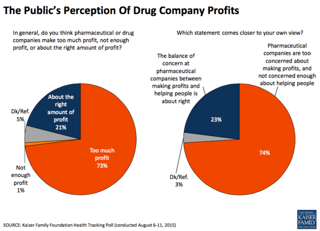 Americans Don't Like Pharma And Think They're Getting ...